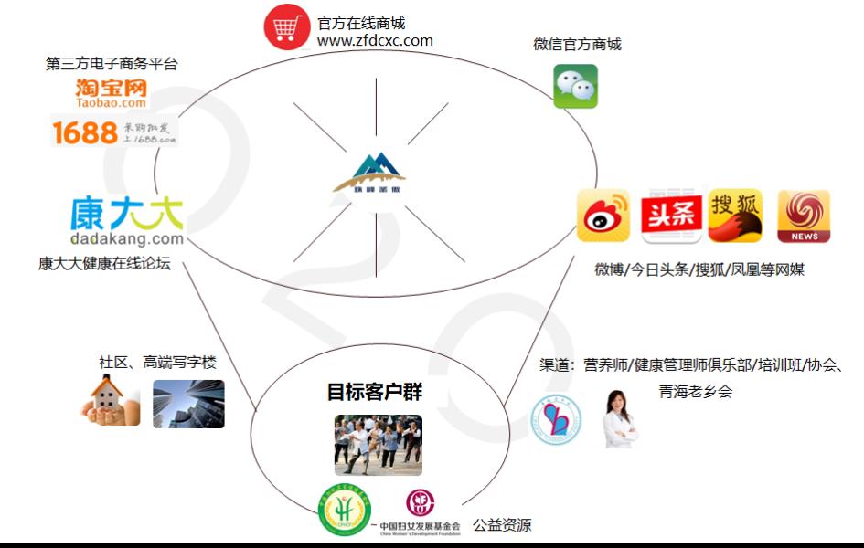 珠峰圣傲<a href='http://www.6chuangyi.com/' title='' style='color:;font-weight:bold'>品牌策划</a>13.png