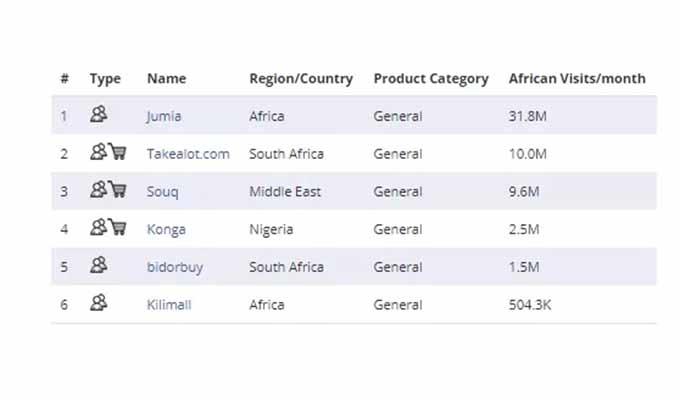推翻你的认知!非洲电商市场调研报告